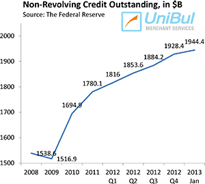 Overall Consumer Credit up 7%