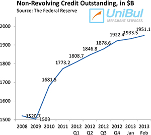 Overall Consumer Credit up 7.8 Percent