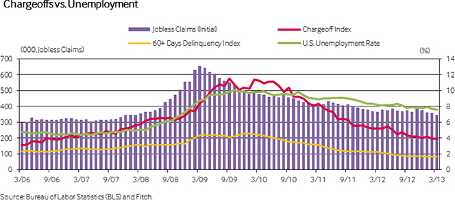 U.S. Credit Card Defaults, Delinquencies Fall to New Lows