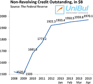 Overall Consumer Credit up 4.7%