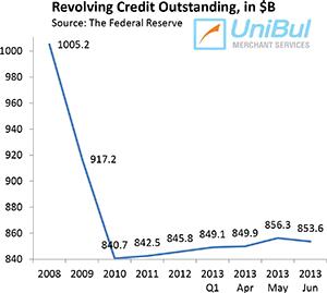 Credit Card Debt down 3.8% in June