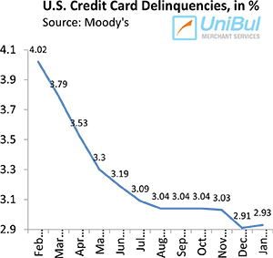 U.S. Credit Card Defaults Fall to Lowest Level in 4 Years