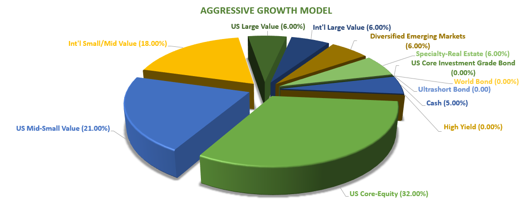 aggressive-growth-model-png