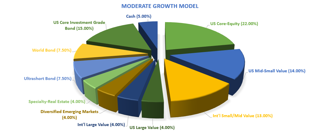 moderate-growth-model-png