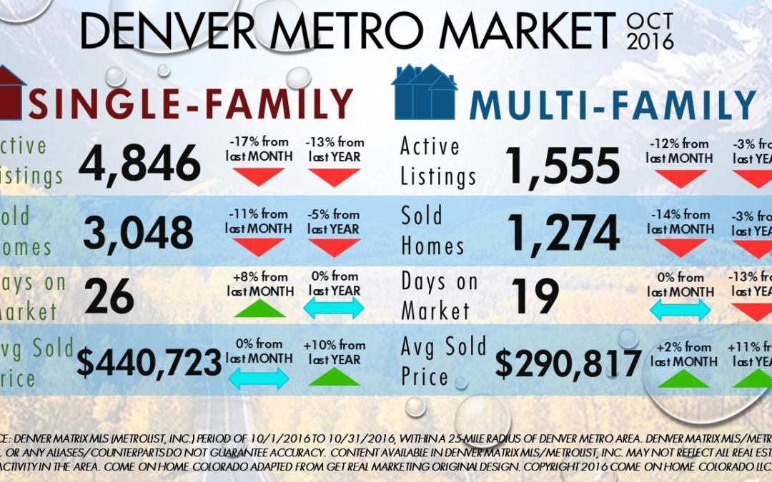 Denver Metro Home Supply Dwindles in October
