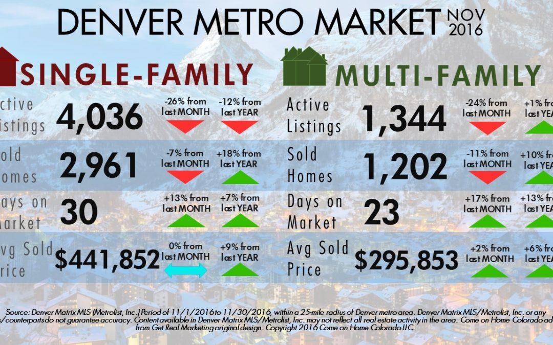 Denver Metro Market in a Bubble?
