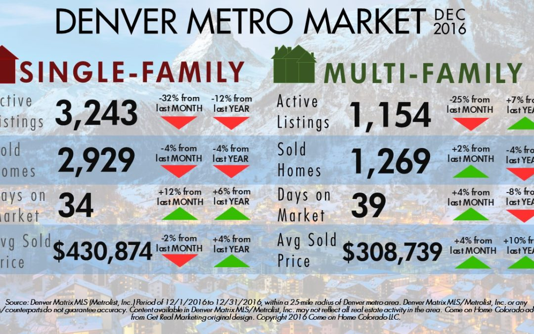Demand in Denver Metro Remains Strong