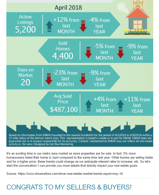 May Newsletter: 🏡 How Far Will Your Money Go? + 5 Homes in Littleton, Centennial, etc.