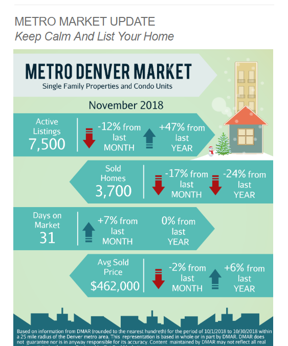 December Newsletter: 🎄Happy Holidays! Home values up 5% year over year, predicted to increase + Littleton Condo.