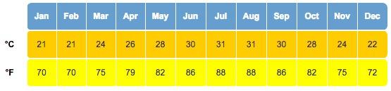 average florida keys water temps