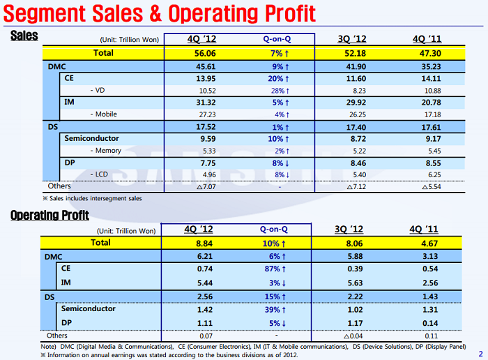 Samsung Q4 2012 Earnings: Smartphone and Tablet Demand Helps Drive Profits Past $8 Billion