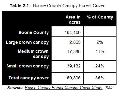 "Table 2.1 - Boone County Canopy Forest Cover. Format of table is ""Canopy"", ""Area in Acres"", and ""% of County."" From top to bottom: Boone County, 164,469, 100%; Large Crown Canopy, 2,865, 2%; Medium Crown Canopy, 17,398, 11%; Small Crown Canopy, 39,132, 24%; Total Canopy Cover, 59,396, 36%. Source: Boone County Forest Canopy Cover Study, 2002"