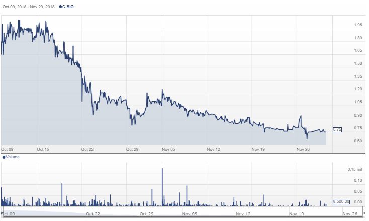 Biome Grow (ORTFF $0 59, BIO C $0 75), Now Publicly Traded but
