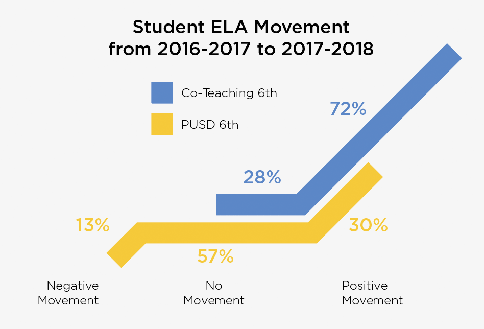 Student ELA Movement from 2016-2017 to 2017-2018