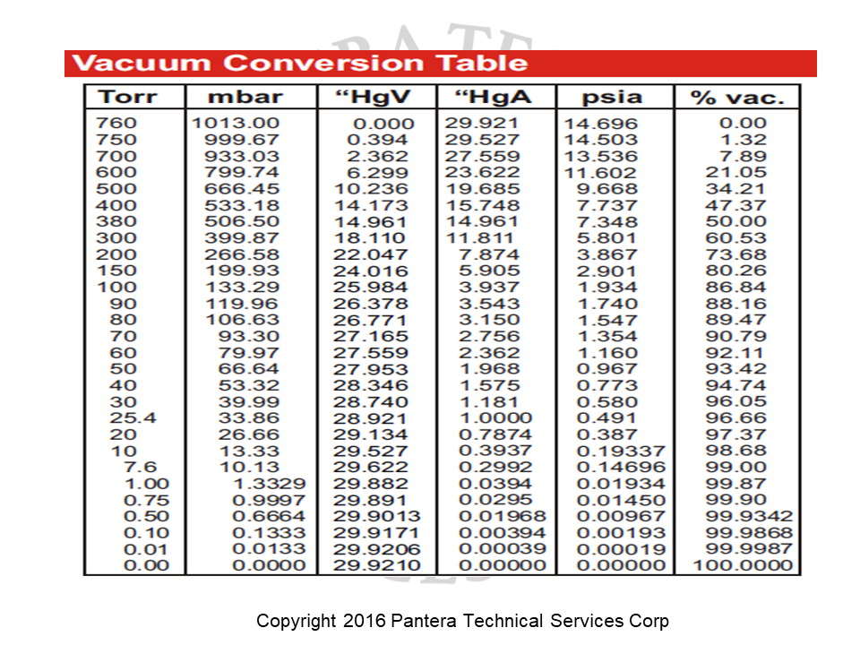 Post 542 scfm to acfm conversions for compressed air - Pressure units conversion table ...
