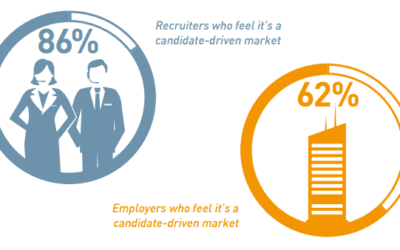 Are we in a candidate driven market?