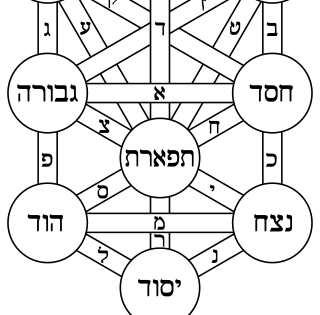 Jewish Mysticism and Esotericism Useful Links
