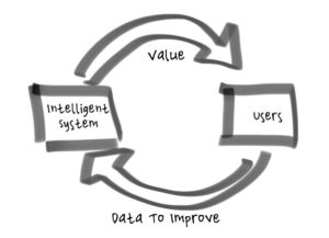 Virtuous cycle between intelligence and users.