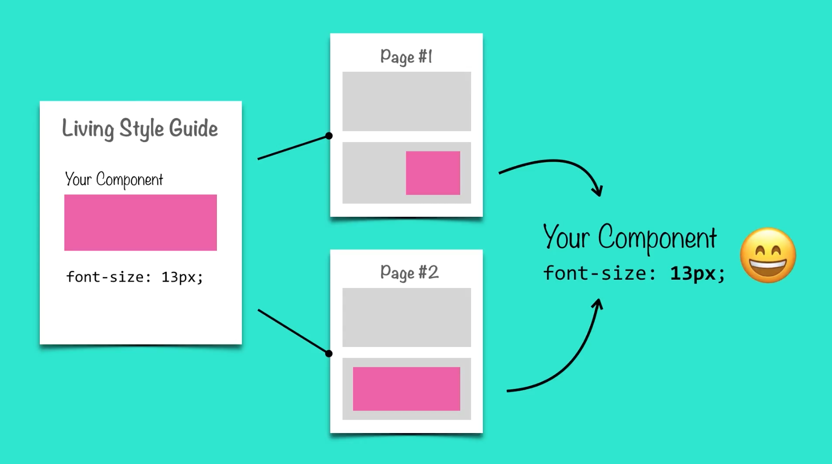 example of developing first in the style guide to avoid code duplication