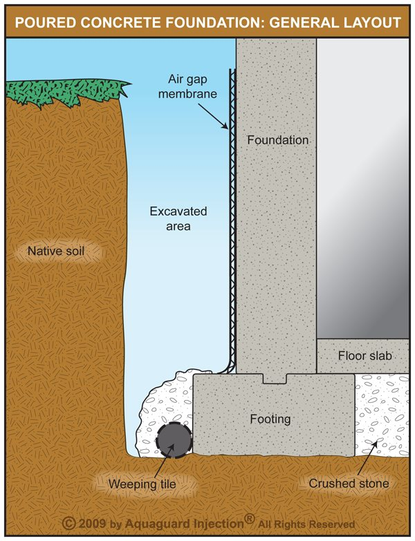 exterior basement waterproofing cost
