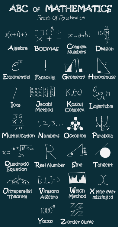 ABC Of Mathematics