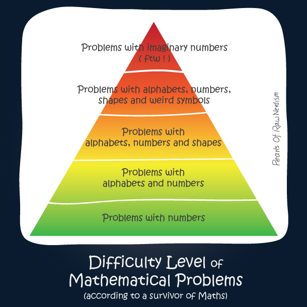 Difficulty Level Of Mathematical Problems