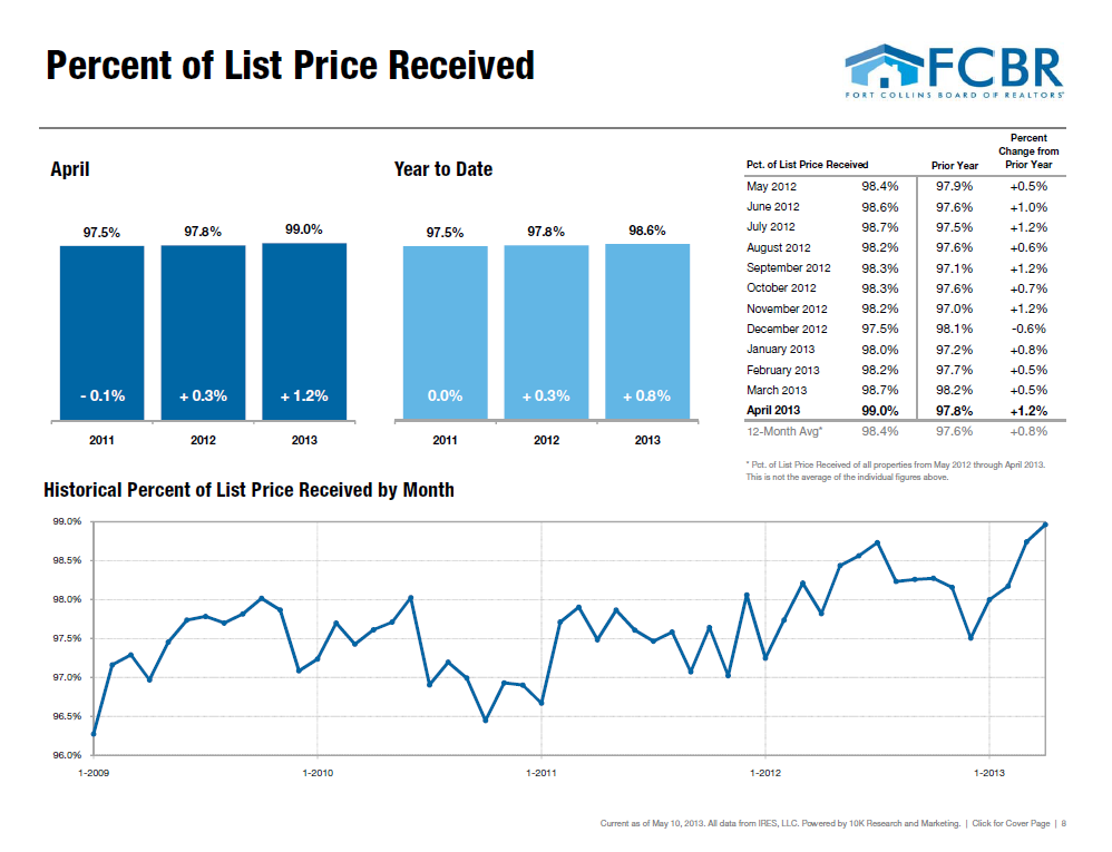 Percentage of Sale Price to List Price April 2013