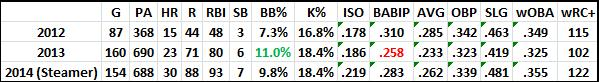 Rizzo's Lines + 2014 Projections