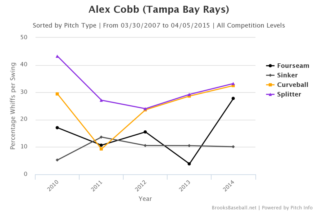 Alex  Cobb Whiff Rates