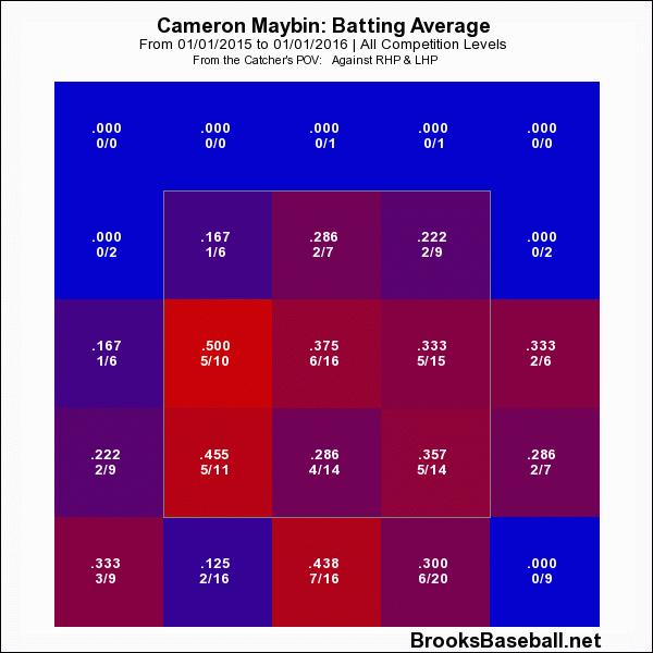 Cameron  Maybin 2015 Batting Average