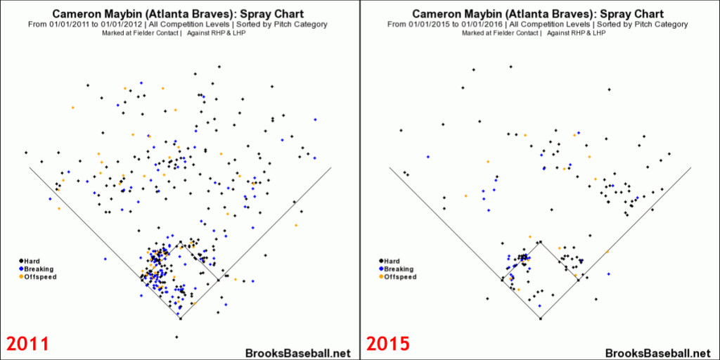 Cameron  Maybin Spray Charts