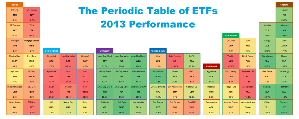 Periodic Table of ETFs 2013 Performance