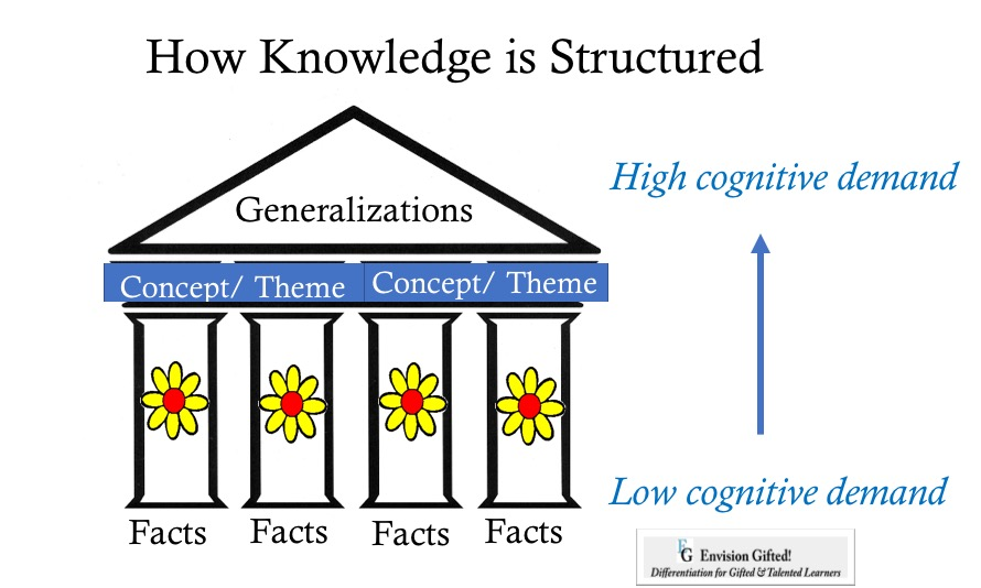 Envision Gifted. How Knowledge is Structured