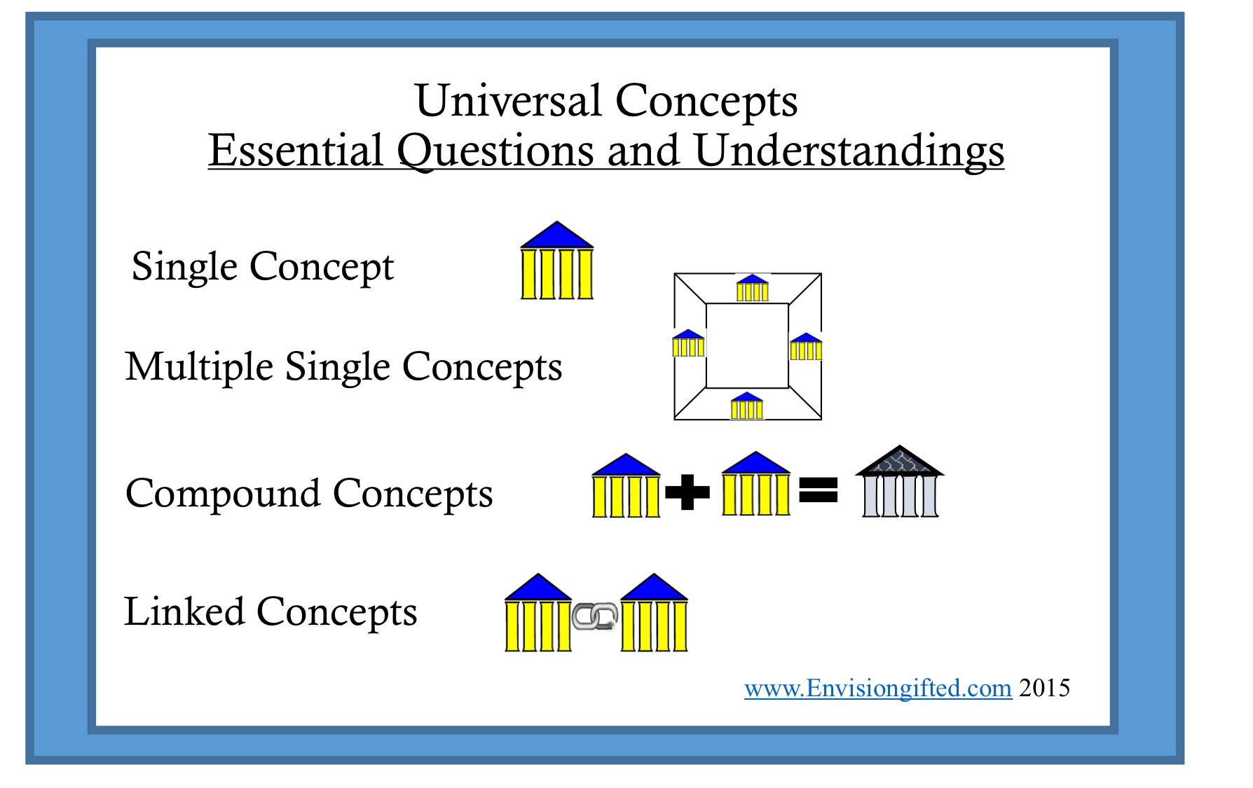 Envision Gifted. Universal-concepts-and-essential-understanding.