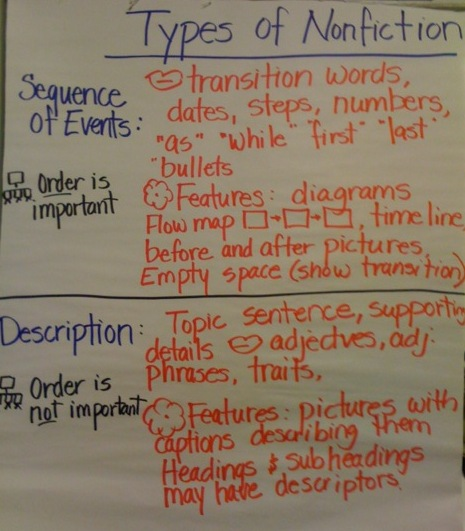 Envision Gifted. Types of Nonfiction Poster from Class