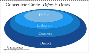Envision Gifted. Concentric Circle Define to Dissect