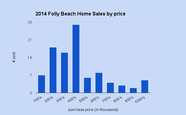 2014 folly beach home sales thru sept