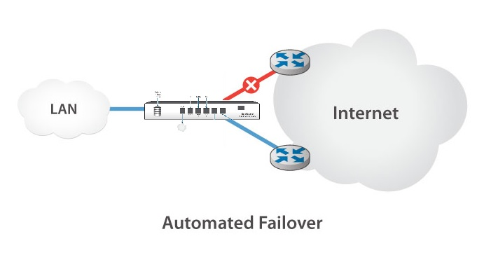 Using an RISP to ensure maximum uptime and a 600x increase in speed