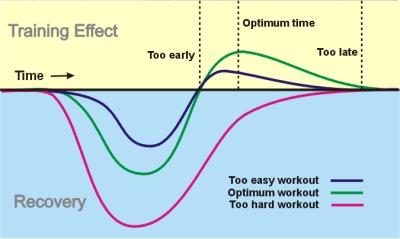 avoiding a lifting plateau