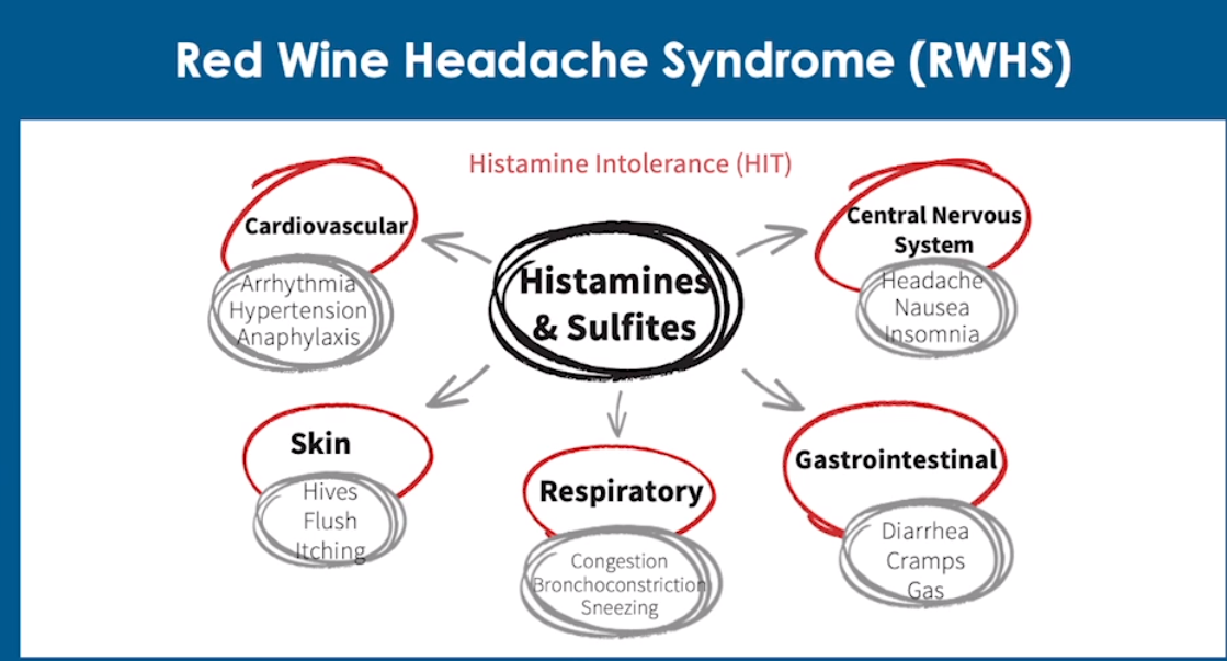 Histamines and sulfites