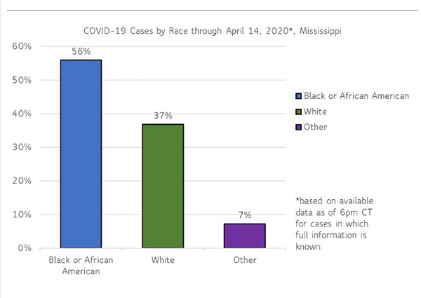 1 MDHS COVID-19 cases by race