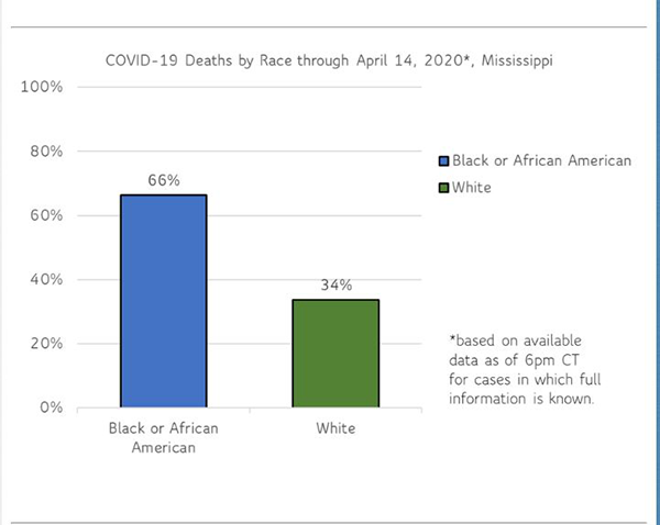 1 MDHS COVID-19 deaths by race
