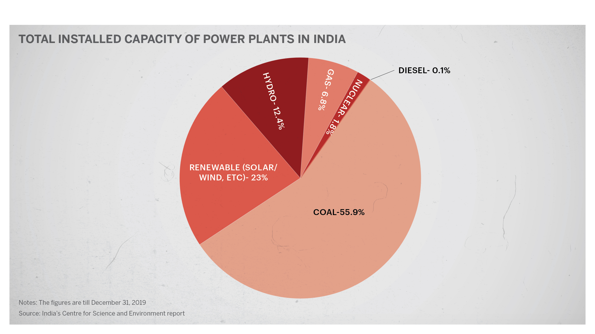 Power plant distribution
