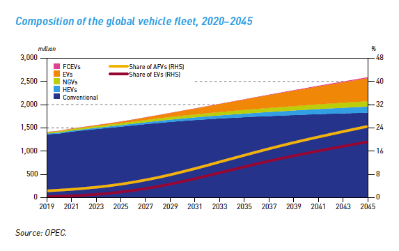 OPEC forecasts that electric and other alternative fuel vehicles will comprise less than a quarter of all vehicles by 2045. (Organization of Petroleum Exporting Countries)