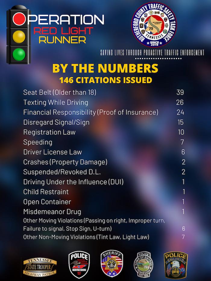 Operation Red Light Runner results