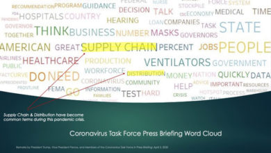 Welborn Supply Chain word cloud