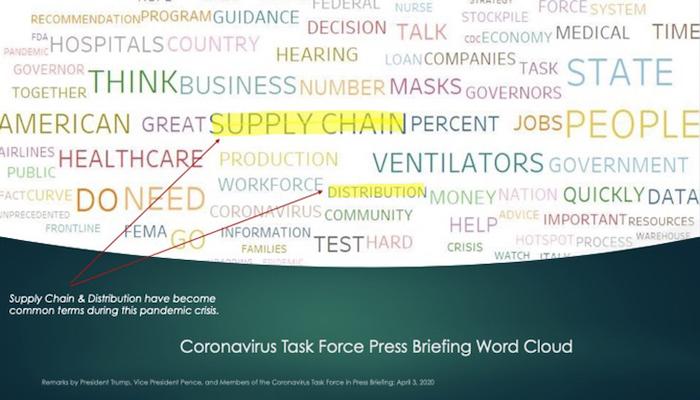 Welborn Supply Chain word cloud