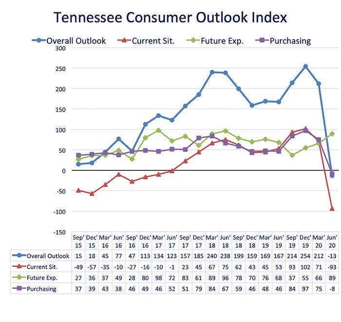Consumer Outlook fever chart-June2020