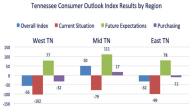 Photo of COVID-19 impacts push Tennessee consumer outlook to all-time low