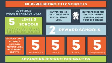 Murfreesboro City School Data
